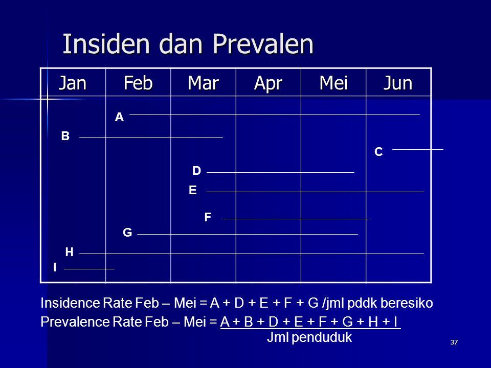 37 Insiden dan Prevalen JanFebMarAprMeiJun A I C G H D F E B Insidence Rate Feb – Mei = A + D + E + F + G /jml pddk beresiko Prevalence Rate Feb – Mei = A + B + D + E + F + G + H + I Jml penduduk