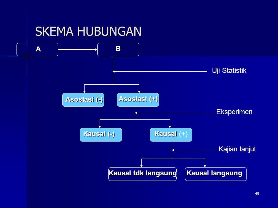 49 SKEMA HUBUNGAN A B Uji Statistik Asosiasi (-) Asosiasi (+) Kausal (-) Kausal Kausal (+) Kausal tdk langsung Kausal langsung Eksperimen Kajian lanju