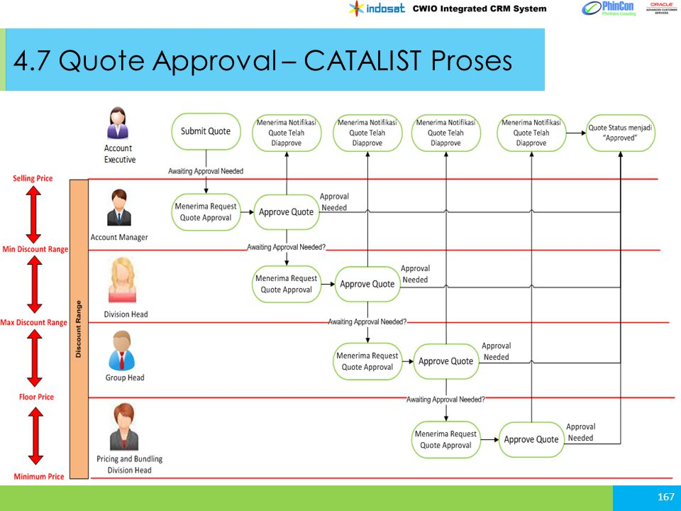 4.7 Quote Approval – CATALIST Proses 167