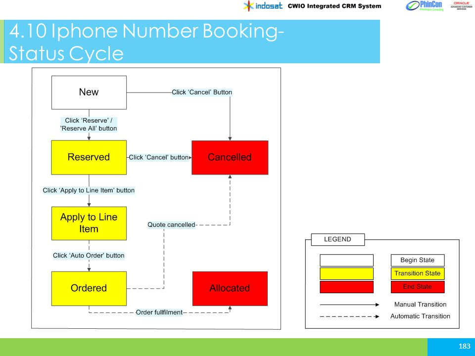 4.10 Iphone Number Booking- Status Cycle 183