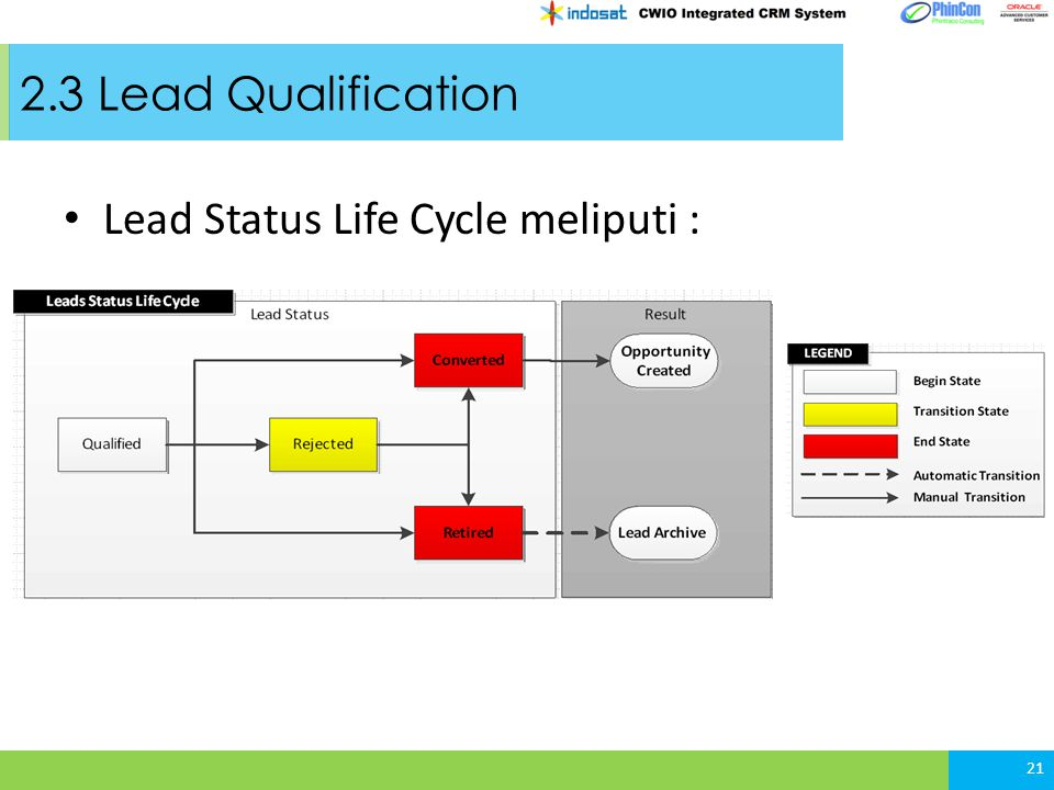 2.3 Lead Qualification Lead Status Life Cycle meliputi : 21