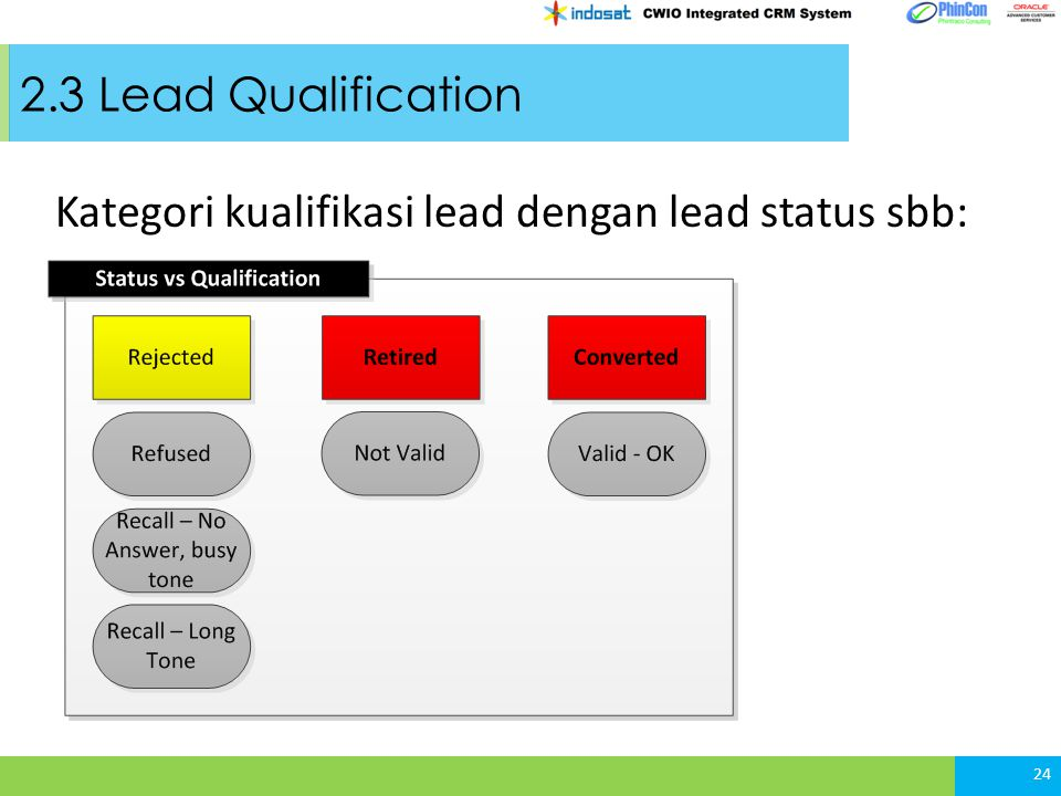 2.3 Lead Qualification Kategori kualifikasi lead dengan lead status sbb: 24