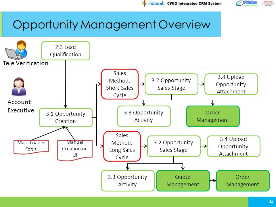 Opportunity Management Overview 32 Tele Verification Account Executive 2.3 Lead Qualification 3.1 Opportunity Creation Sales Method: Short Sales Cycle