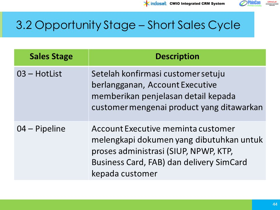 3.2 Opportunity Stage – Short Sales Cycle 44 Sales StageDescription 03 – HotListSetelah konfirmasi customer setuju berlangganan, Account Executive mem