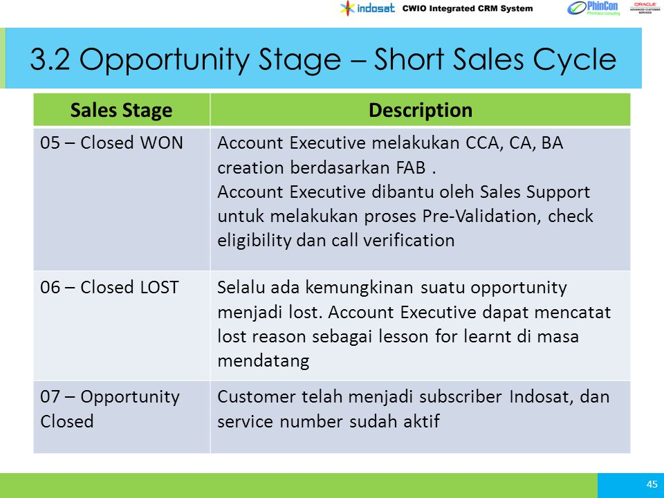 3.2 Opportunity Stage – Short Sales Cycle 45 Sales StageDescription 05 – Closed WONAccount Executive melakukan CCA, CA, BA creation berdasarkan FAB.