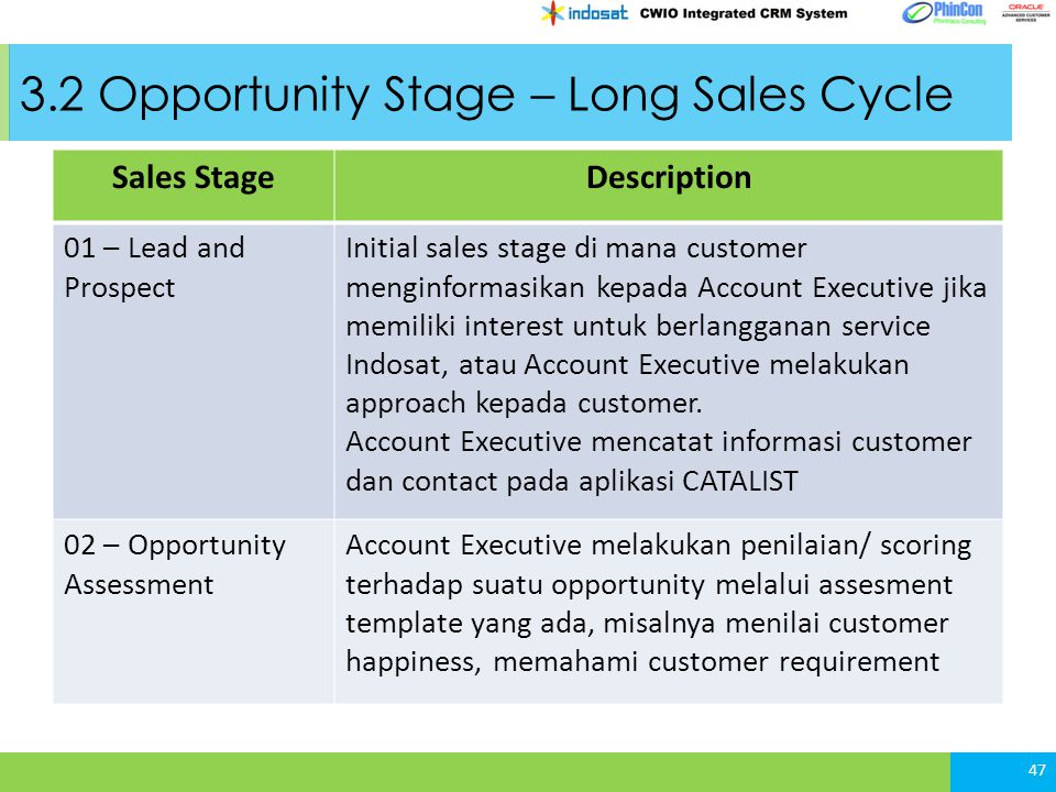 3.2 Opportunity Stage – Long Sales Cycle Sales StageDescription 01 – Lead and Prospect Initial sales stage di mana customer menginformasikan kepada Ac