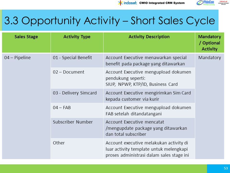 3.3 Opportunity Activity – Short Sales Cycle 53 Sales StageActivity TypeActivity DescriptionMandatory / Optional Activity 04 – Pipeline01 - Special Be