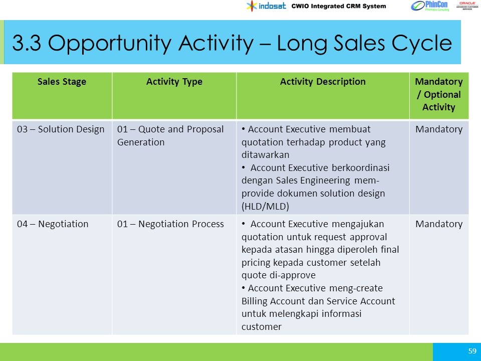 3.3 Opportunity Activity – Long Sales Cycle 59 Sales StageActivity TypeActivity DescriptionMandatory / Optional Activity 03 – Solution Design01 – Quot