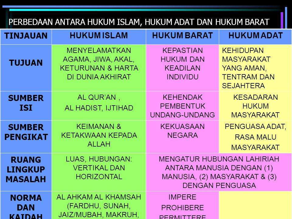 PERBEDAAN ANTARA HUKUM ISLAM, HUKUM ADAT DAN HUKUM BARAT TINJAUAN HUKUM ISLAMHUKUM BARATHUKUM ADAT TUJUAN MENYELAMATKAN AGAMA, JIWA, AKAL, KETURUNAN &