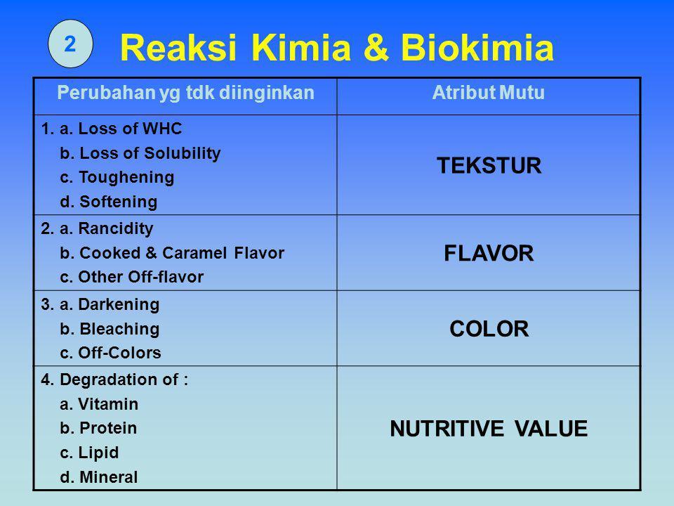 2 Reaksi Kimia & Biokimia Perubahan yg tdk diinginkanAtribut Mutu 1. a. Loss of WHC b. Loss of Solubility c. Toughening d. Softening TEKSTUR 2. a. Ran