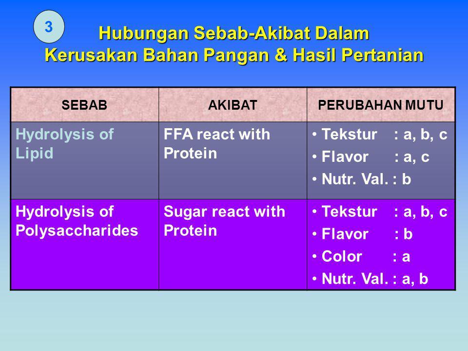 Hubungan Sebab-Akibat Dalam Kerusakan Bahan Pangan & Hasil Pertanian 3 SEBABAKIBATPERUBAHAN MUTU Hydrolysis of Lipid FFA react with Protein Tekstur :