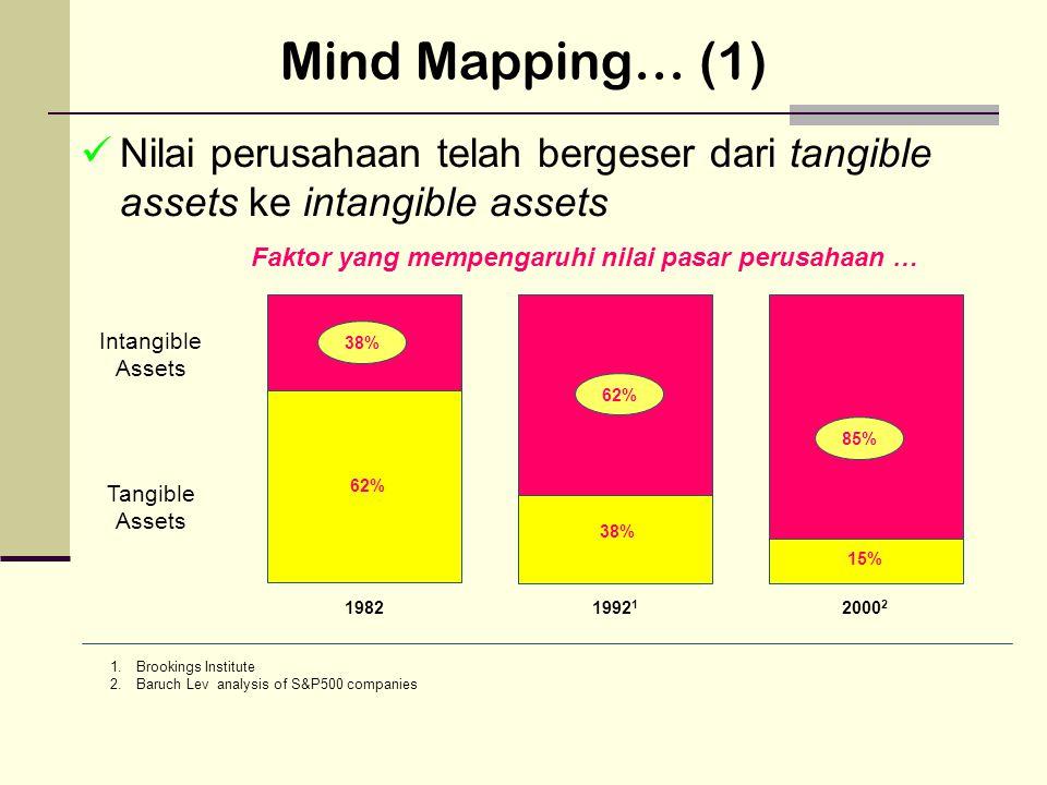 Mind Mapping… (1) Nilai perusahaan telah bergeser dari tangible assets ke intangible assets Faktor yang mempengaruhi nilai pasar perusahaan … Intangible Assets Tangible Assets 62% 85% 38% 15% 19821992 1 2000 2 1.Brookings Institute 2.Baruch Lev analysis of S&P500 companies 62% 38%