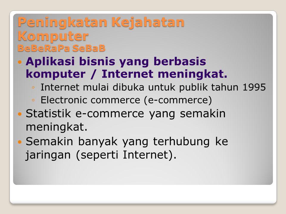 Peningkatan Kejahatan Komputer BeBeRaPa SeBaB Aplikasi bisnis yang berbasis komputer / Internet meningkat. ◦Internet mulai dibuka untuk publik tahun 1