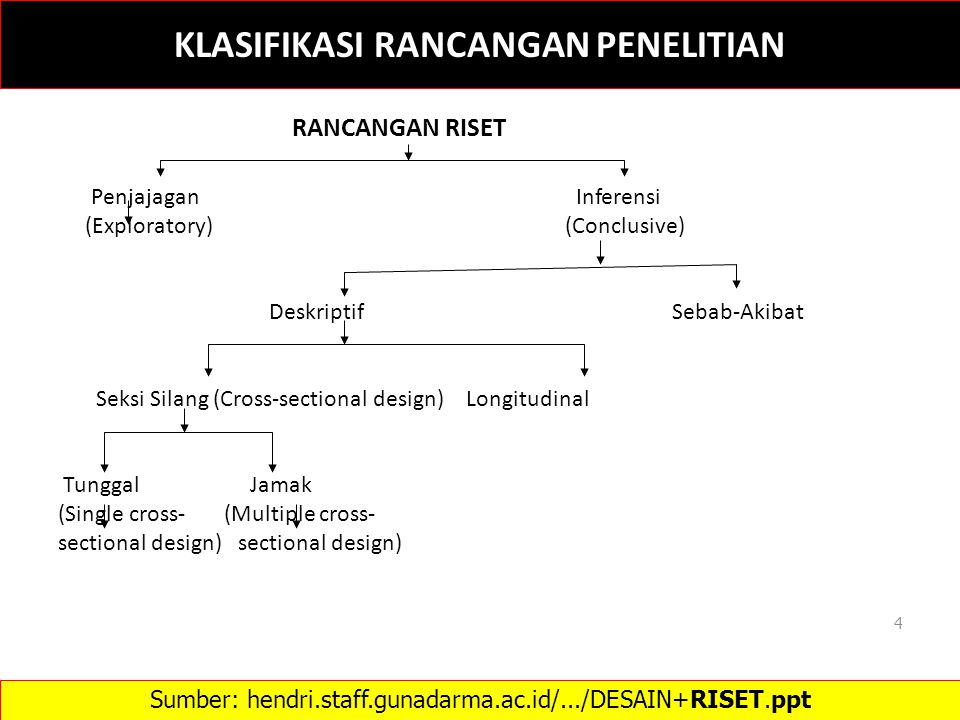 KLASIFIKASI RANCANGAN PENELITIAN RANCANGAN RISET Penjajagan Inferensi (Exploratory) (Conclusive) Deskriptif Sebab-Akibat Seksi Silang (Cross-sectional design) Longitudinal TunggalJamak (Single cross- (Multiple cross- sectional design) 4 Sumber: hendri.staff.gunadarma.ac.id/.../DESAIN+RISET.ppt‎