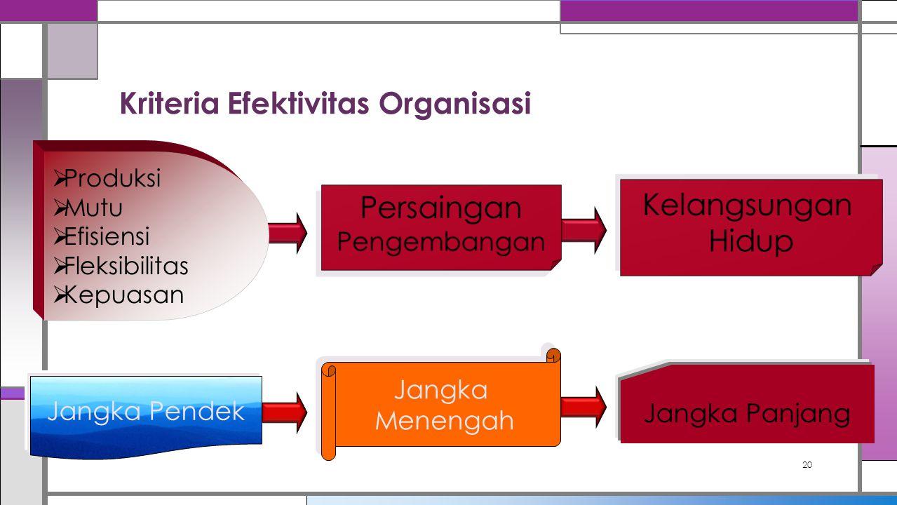 Kriteria Efektivitas Organisasi 20  Produksi  Mutu  Efisiensi  Fleksibilitas  Kepuasan Jangka Pendek Jangka Menengah Jangka Menengah Jangka Panja