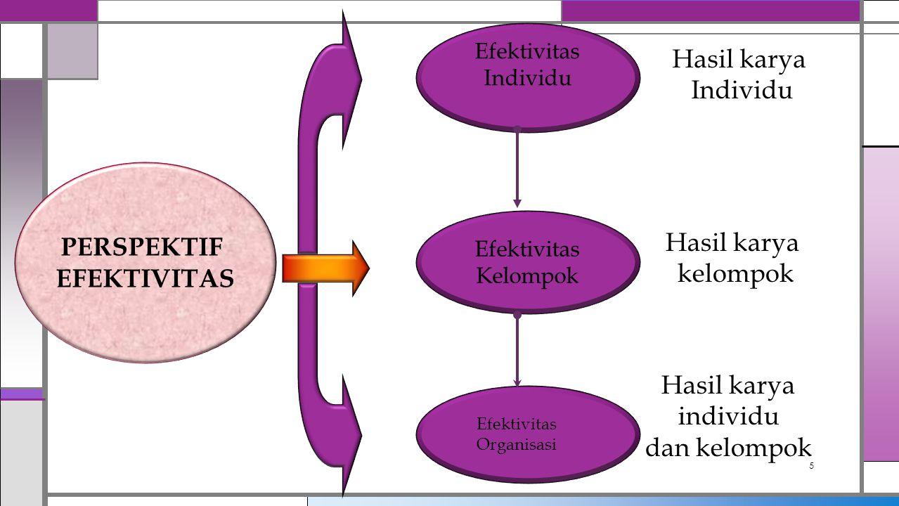 5 Efektivitas Individu Efektivitas Kelompok Hasil karya Individu Hasil karya kelompok PERSPEKTIF EFEKTIVITAS Efektivitas Organisasi Hasil karya indivi