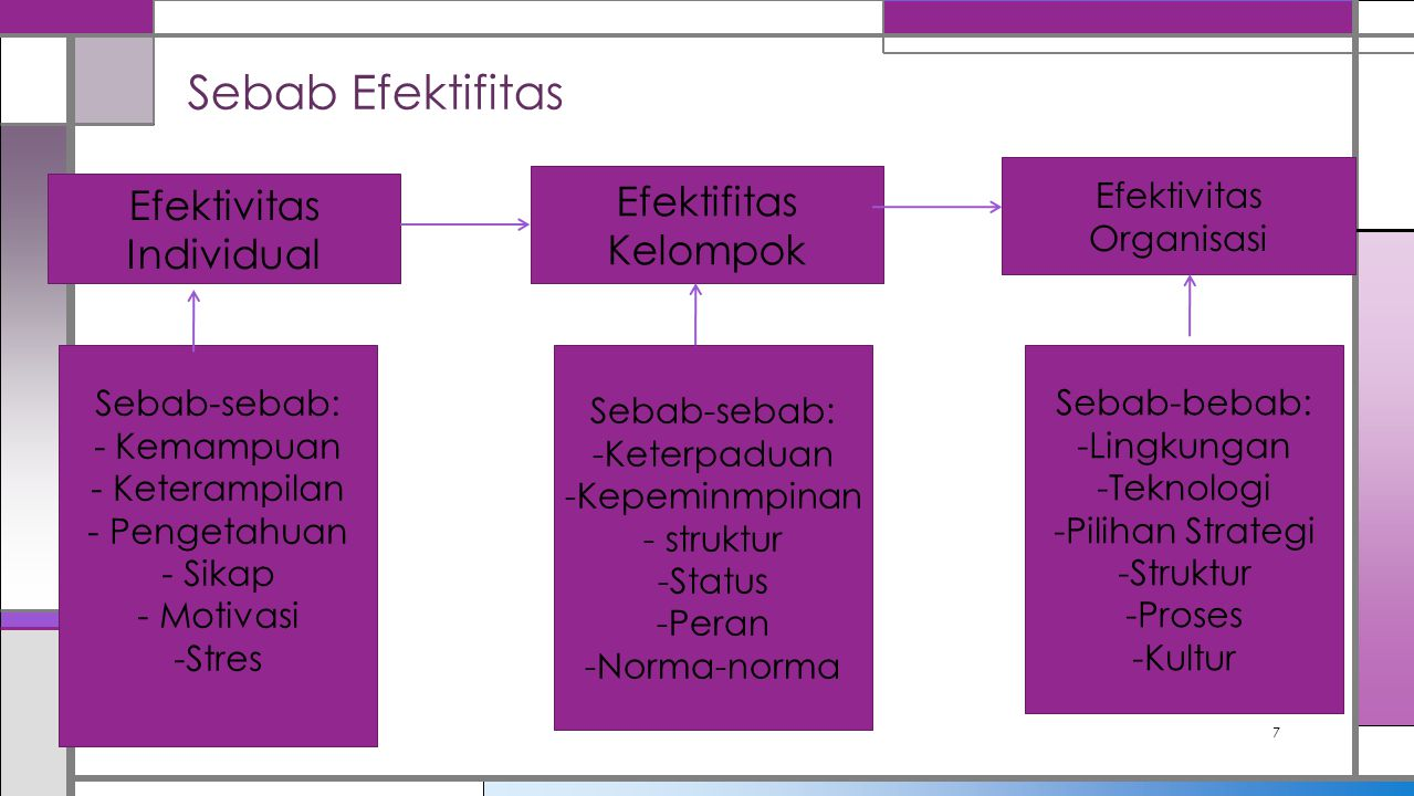 Sebab Efektifitas 7 Efektivitas Individual Efektifitas Kelompok Efektivitas Organisasi Sebab-sebab: - Kemampuan - Keterampilan - Pengetahuan - Sikap -