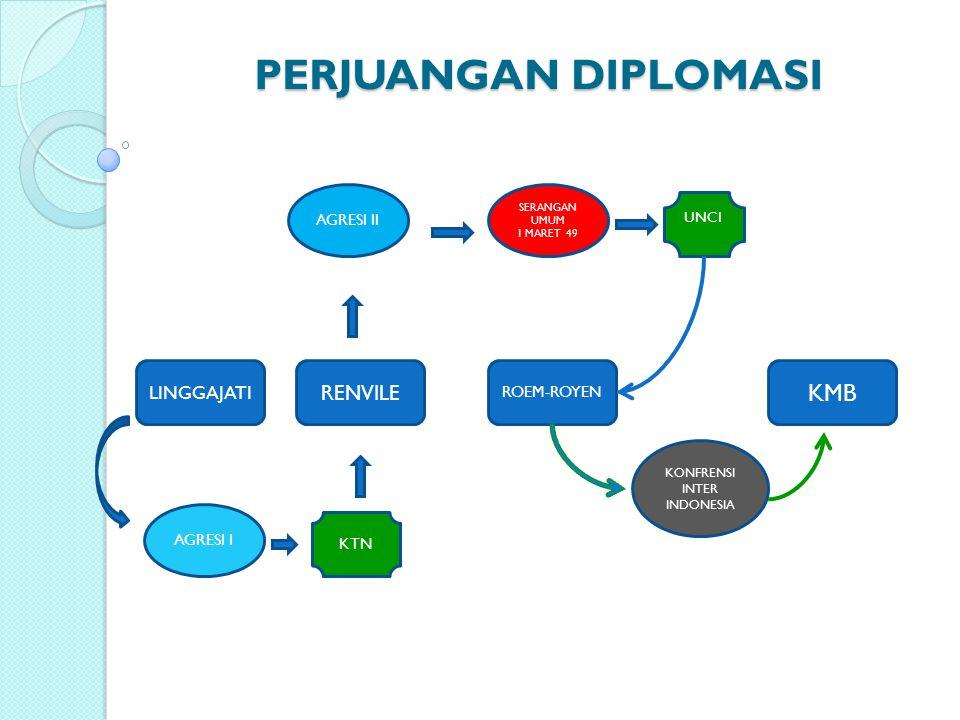 PERJUANGAN DIPLOMASI LINGGAJATI RENVILE ROEM-ROYEN KMB AGRESI I KTN AGRESI II UNCI KONFRENSI INTER INDONESIA SERANGAN UMUM 1 MARET 49