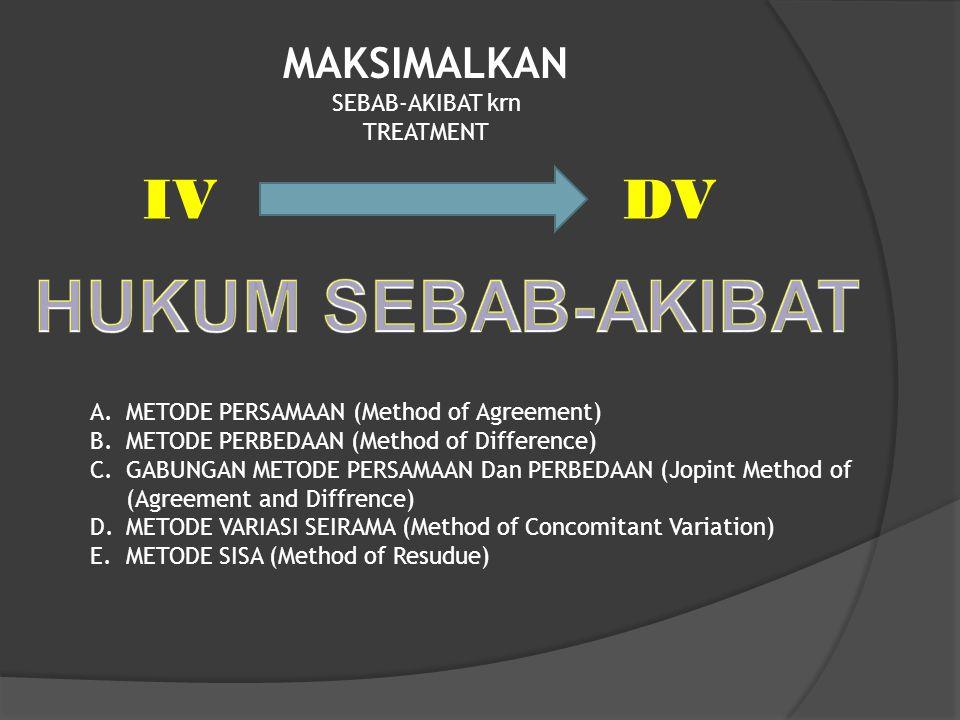 IV DV MAKSIMALKAN SEBAB-AKIBAT krn TREATMENT A.METODE PERSAMAAN (Method of Agreement) B.METODE PERBEDAAN (Method of Difference) C.GABUNGAN METODE PERSAMAAN Dan PERBEDAAN (Jopint Method of (Agreement and Diffrence) D.METODE VARIASI SEIRAMA (Method of Concomitant Variation) E.METODE SISA (Method of Resudue)