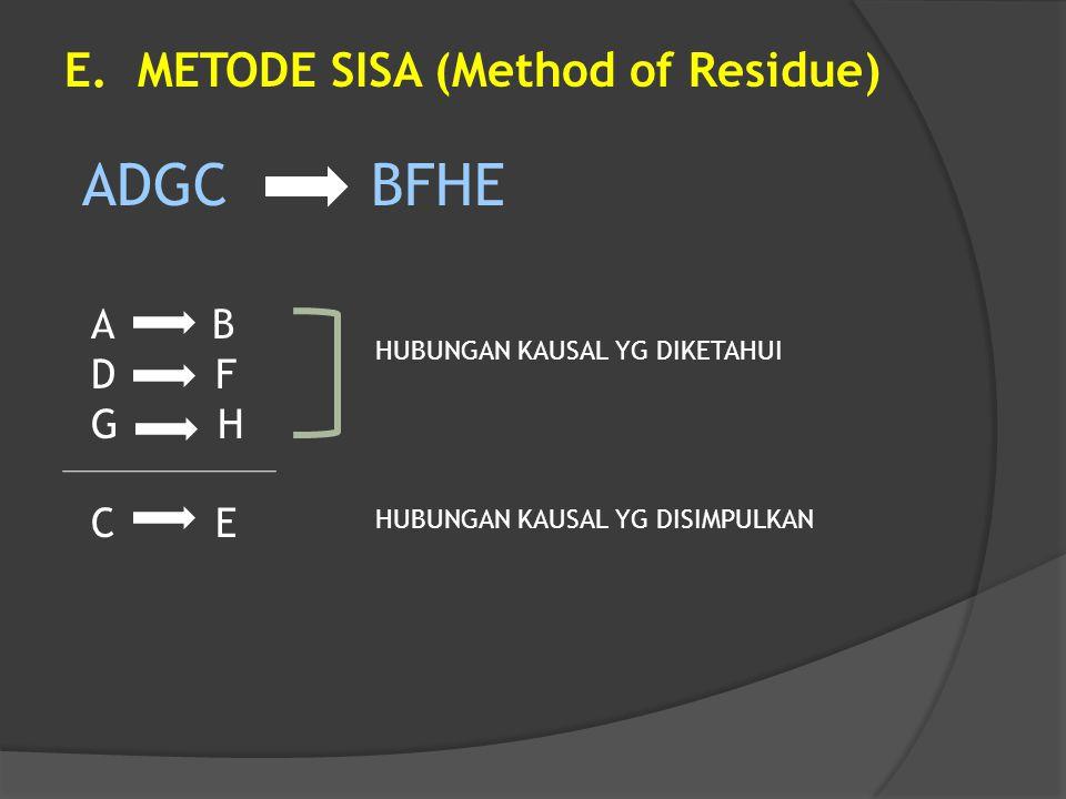 E. METODE SISA (Method of Residue) A B D F G H C E ADGC BFHE HUBUNGAN KAUSAL YG DIKETAHUI HUBUNGAN KAUSAL YG DISIMPULKAN