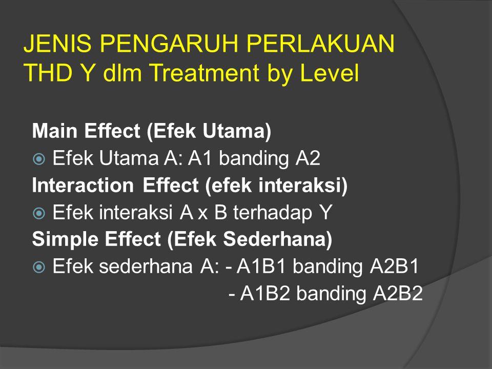 JENIS PENGARUH PERLAKUAN THD Y dlm Treatment by Level Main Effect (Efek Utama)  Efek Utama A: A1 banding A2 Interaction Effect (efek interaksi)  Efek interaksi A x B terhadap Y Simple Effect (Efek Sederhana)  Efek sederhana A: - A1B1 banding A2B1 - A1B2 banding A2B2