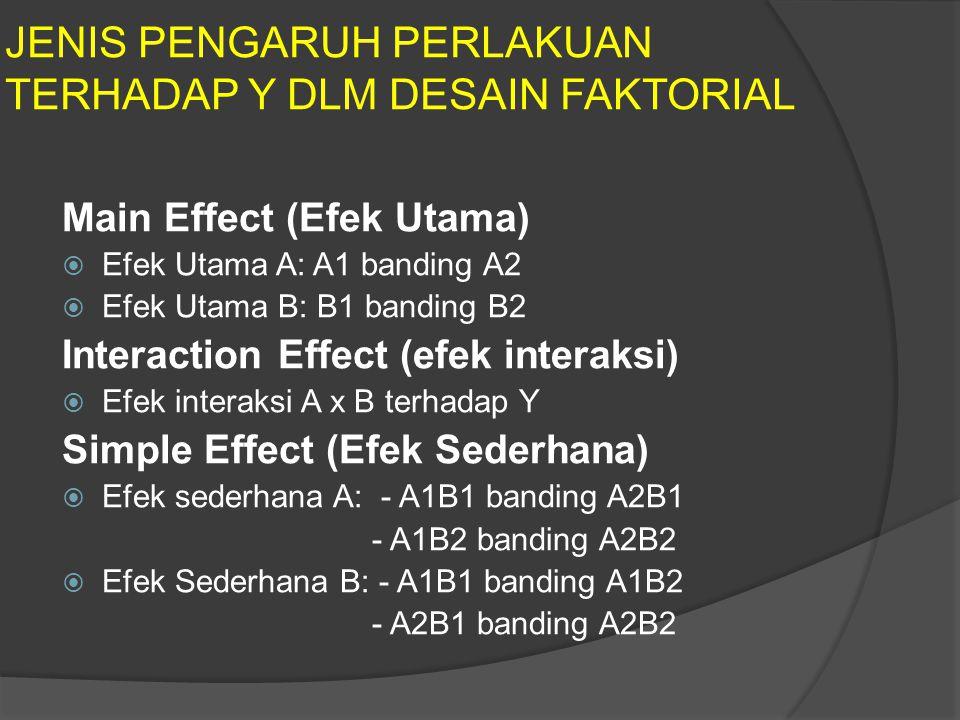 JENIS PENGARUH PERLAKUAN TERHADAP Y DLM DESAIN FAKTORIAL Main Effect (Efek Utama)  Efek Utama A: A1 banding A2  Efek Utama B: B1 banding B2 Interaction Effect (efek interaksi)  Efek interaksi A x B terhadap Y Simple Effect (Efek Sederhana)  Efek sederhana A: - A1B1 banding A2B1 - A1B2 banding A2B2  Efek Sederhana B: - A1B1 banding A1B2 - A2B1 banding A2B2