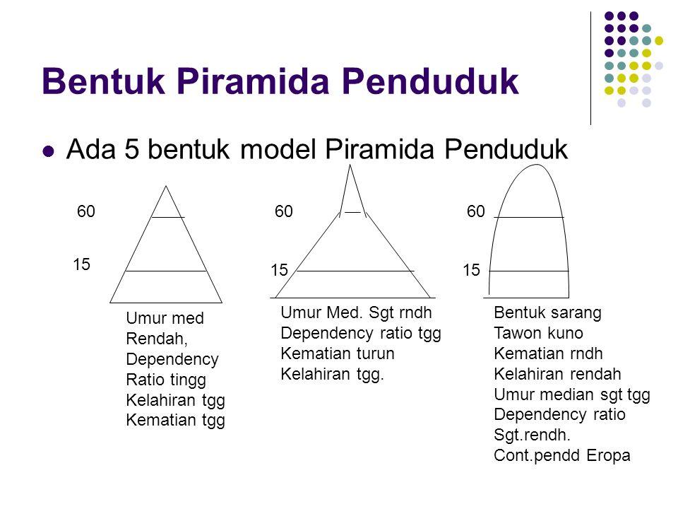 Bentuk Piramida Penduduk Ada 5 bentuk model Piramida Penduduk 60 15 60 15 60 15 Umur med Rendah, Dependency Ratio tingg Kelahiran tgg Kematian tgg Umur Med.