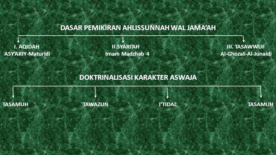 DASAR PEMIKIRAN AHLISSUNNAH WAL JAMA'AH I. AQIDAH II.SYARI'AH III. TASAWWUF ASY'ARIY-Maturidi Imam Madzhab 4 Al-Ghozali-Al-Junaidi DOKTRINALISASI KARA