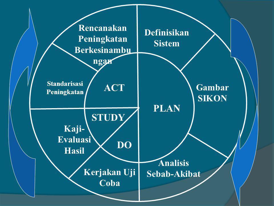 ACT PLAN STUDY DO Rencanakan Peningkatan Berkesinambu ngan Definisikan Sistem Standarisasi Peningkatan Kaji- Evaluasi Hasil Gambar SIKON Kerjakan Uji Coba Analisis Sebab-Akibat