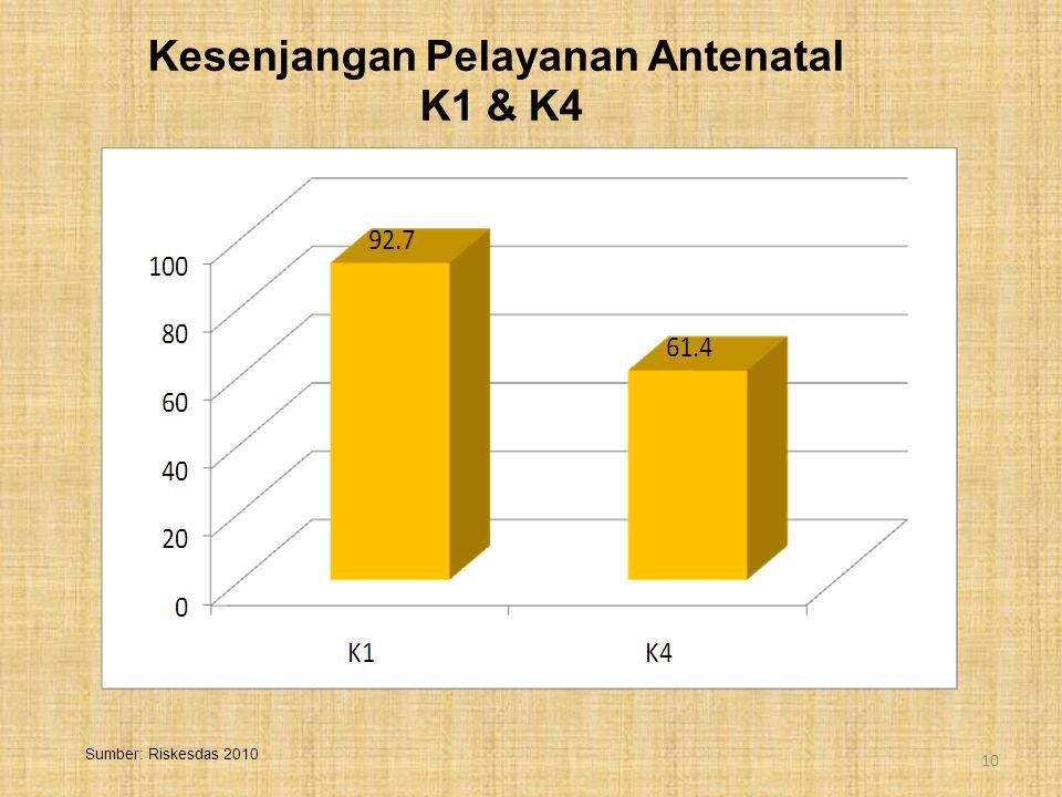 Kesenjangan Pelayanan Antenatal K1 & K4 10 Sumber: Riskesdas 2010