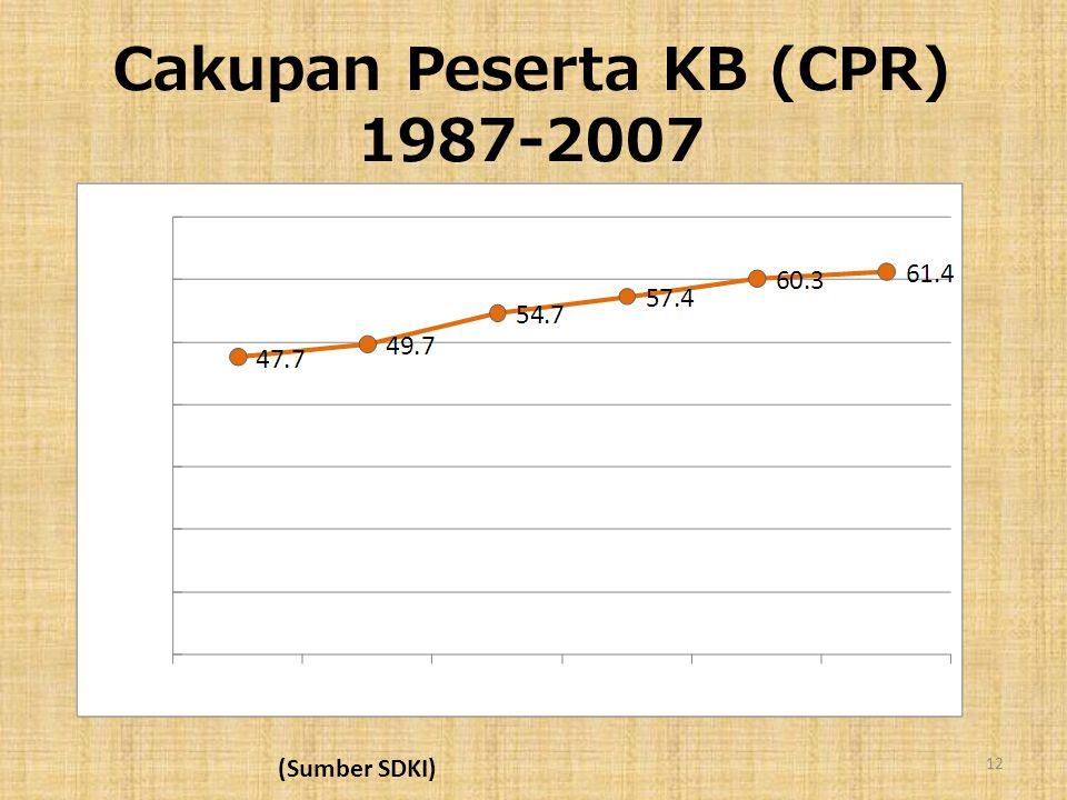 Cakupan Peserta KB (CPR) 1987-2007 12 (Sumber SDKI)