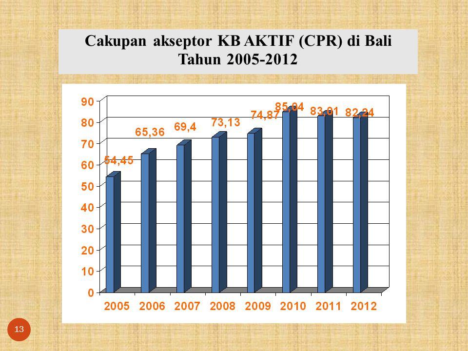 Cakupan akseptor KB AKTIF (CPR) di Bali Tahun 2005-2012 13