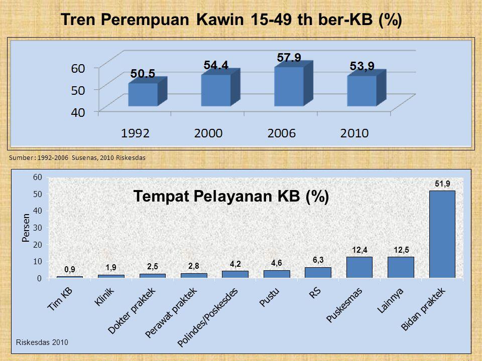 Tren Perempuan Kawin 15-49 th ber-KB (%) 14 Sumber : 1992-2006 Susenas, 2010 Riskesdas Tempat Pelayanan KB (%)