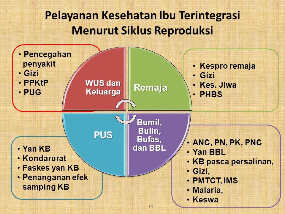 ANC, PN, PK, PNC Yan BBL KB pasca persalinan, Gizi, PMTCT, IMS Malaria, Keswa Yan KB Kondarurat Faskes yan KB Penanganan efek samping KB Kespro remaja Gizi Kes.