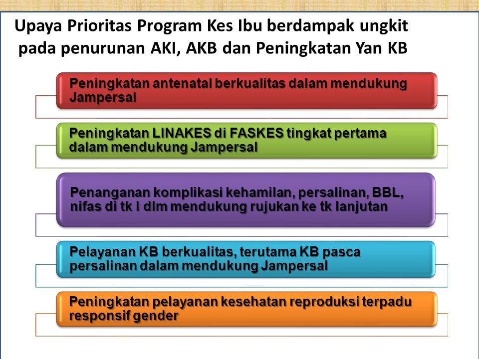 Upaya Prioritas Tahun 2011-2014 17 Prioritas Peningkatan antenatal berkualitas dalam mendukung Jampersal Peningkatan LINAKES di FASKES tingkat pertama dalam mendukung Jampersal Penanganan komplikasi kehamilan, persalinan, BBL, nifas di tk I dlm mendukung rujukan ke tk lanjutan Pelayanan KB berkualitas, terutama KB pasca persalinan dalam mendukung Jampersal Peningkatan pelayanan kesehatan reproduksi terpadu responsif gender Upaya Prioritas Program Kes Ibu berdampak ungkit pada penurunan AKI, AKB dan Peningkatan Yan KB