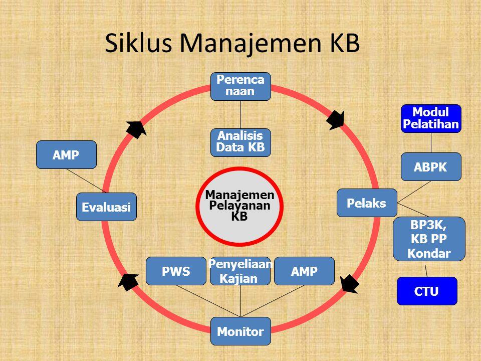 Siklus Manajemen KB Perenca naan ABPK Pelaks BP3K, KB PP Kondar Analisis Data KB Monitor PWS Penyeliaan Kajian AMP Evaluasi AMP CTU Modul Pelatihan Manajemen Pelayanan KB
