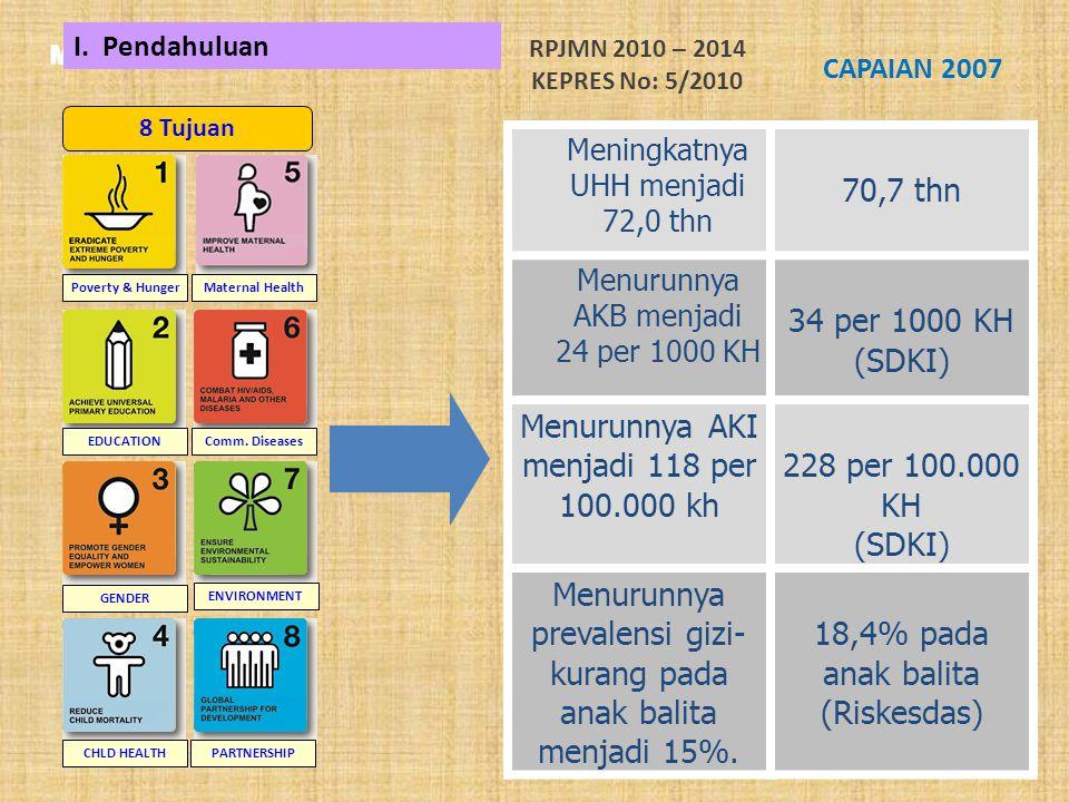 MDG 2015 Poverty & Hunger EDUCATION GENDER CHLD HEALTH Maternal Health Comm.