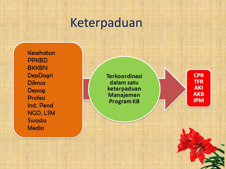 Keterpaduan Kesehatan PPKBD BKKBN DepDagri Diknas Depag Profesi Inst.