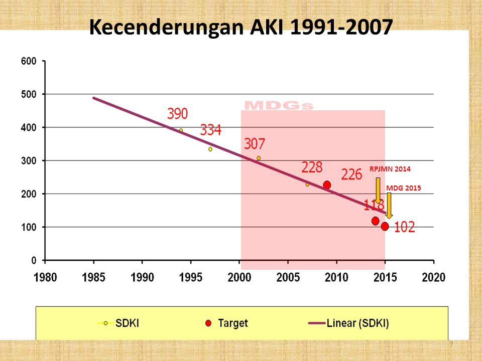 Kecenderungan AKI 1991-2007 MDG 2015 RPJMN 2014 7