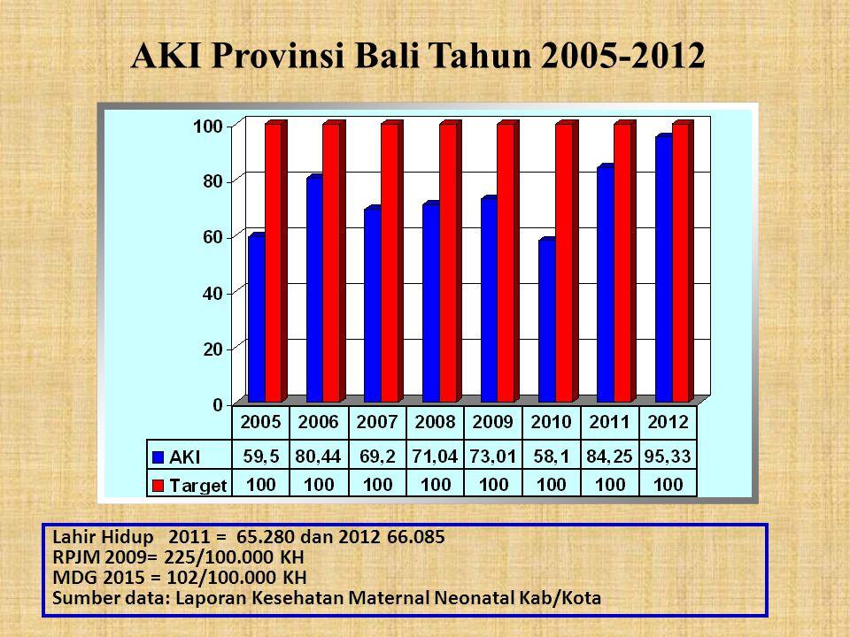 AKI Provinsi Bali Tahun 2005-2012 Lahir Hidup 2011 = 65.280 dan 2012 66.085 RPJM 2009= 225/100.000 KH MDG 2015 = 102/100.000 KH Sumber data: Laporan Kesehatan Maternal Neonatal Kab/Kota