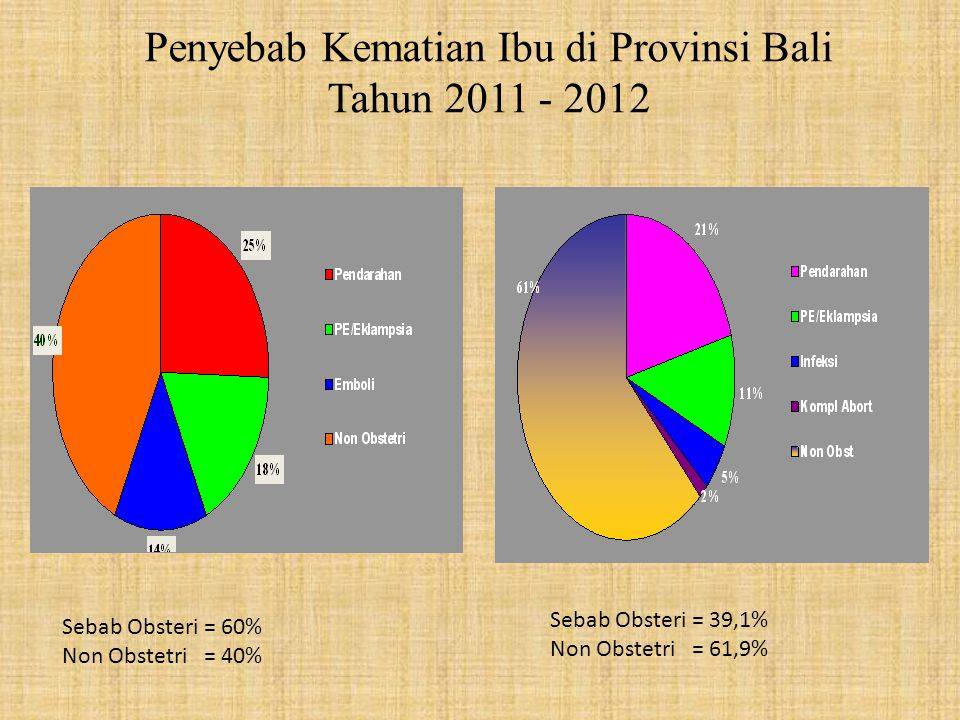 Penyebab Kematian Ibu di Provinsi Bali Tahun 2011 - 2012 Sebab Obsteri = 39,1% Non Obstetri = 61,9% Sebab Obsteri = 60% Non Obstetri = 40%