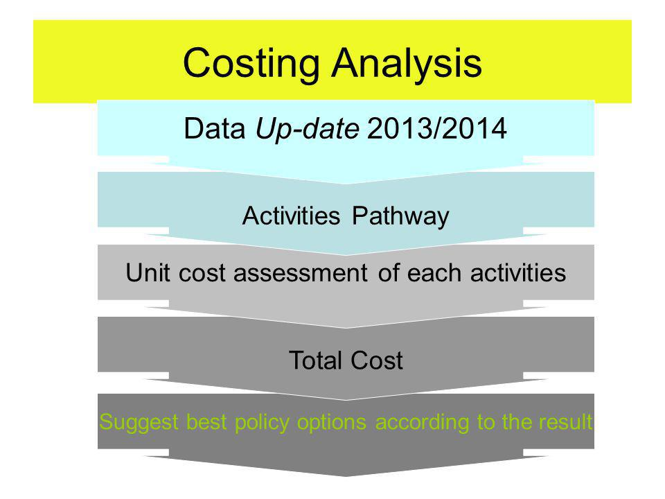 Costing Analysis Suggest best policy options according to the result Total Cost Unit cost assessment of each activities Activities Pathway Data Up-date 2013/2014