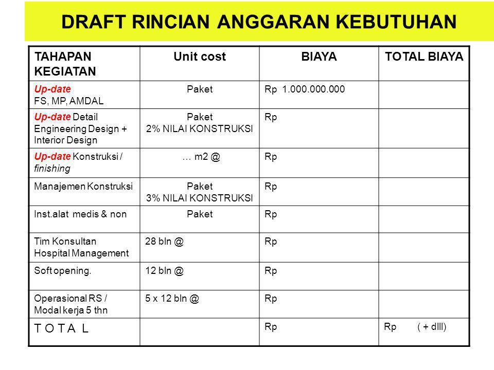 DRAFT RINCIAN ANGGARAN KEBUTUHAN TAHAPAN KEGIATAN Unit costBIAYATOTAL BIAYA Up-date FS, MP, AMDAL PaketRp 1.000.000.000 Up-date Detail Engineering Des