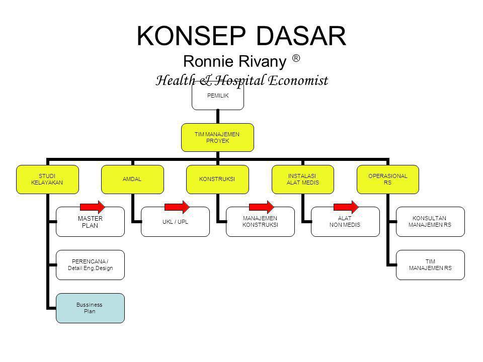 KONSEP DASAR Ronnie Rivany ® Health & Hospital Economist