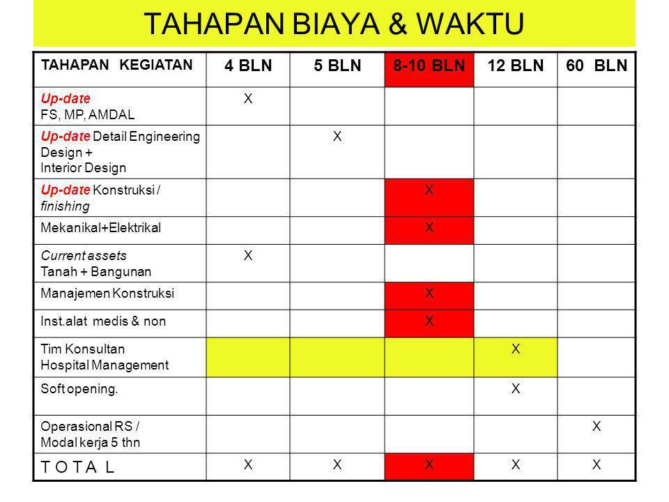 TAHAPAN BIAYA & WAKTU TAHAPAN KEGIATAN 4 BLN5 BLN8-10 BLN12 BLN60 BLN Up-date FS, MP, AMDAL X Up-date Detail Engineering Design + Interior Design X Up