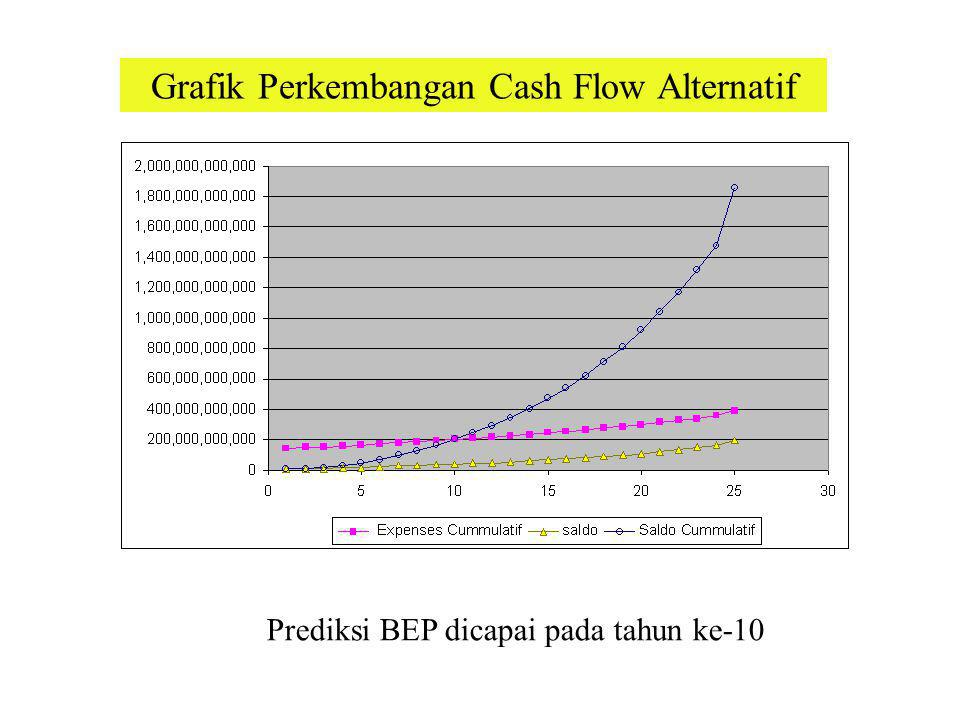 Grafik Perkembangan Cash Flow Alternatif Prediksi BEP dicapai pada tahun ke-10