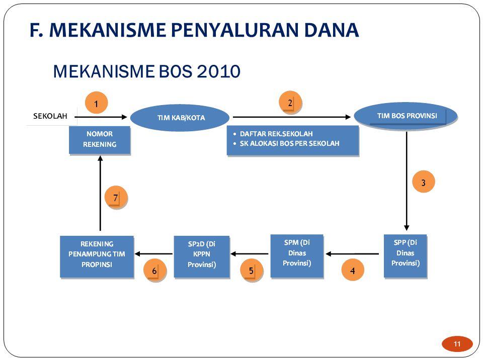 F. MEKANISME PENYALURAN DANA 11 MEKANISME BOS 2010