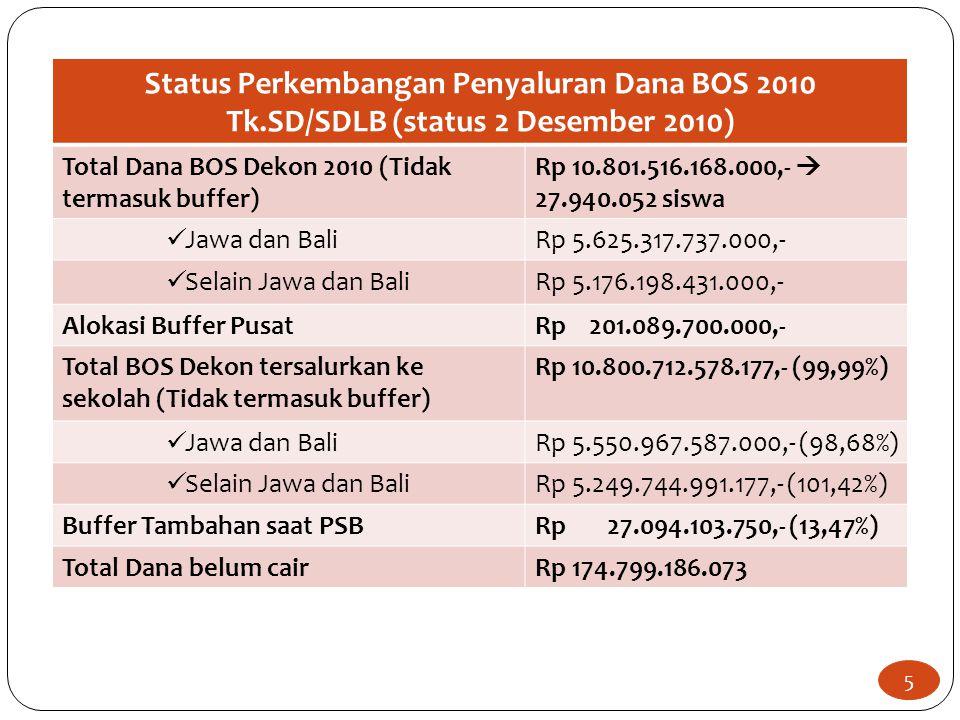 Status Perkembangan Penyaluran Dana BOS 2010 Tk.SD/SDLB (status 2 Desember 2010) Total Dana BOS Dekon 2010 (Tidak termasuk buffer) Rp 10.801.516.168.000,-  27.940.052 siswa Jawa dan BaliRp 5.625.317.737.000,- Selain Jawa dan BaliRp 5.176.198.431.000,- Alokasi Buffer PusatRp 201.089.700.000,- Total BOS Dekon tersalurkan ke sekolah (Tidak termasuk buffer) Rp 10.800.712.578.177,- (99,99%) Jawa dan BaliRp 5.550.967.587.000,- (98,68%) Selain Jawa dan BaliRp 5.249.744.991.177,- (101,42%) Buffer Tambahan saat PSBRp 27.094.103.750,- (13,47%) Total Dana belum cairRp 174.799.186.073 5