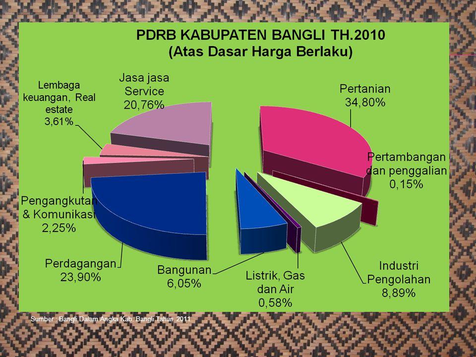 Sumber : Bangli Dalam Angka Kab. Bangli Tahun 2011