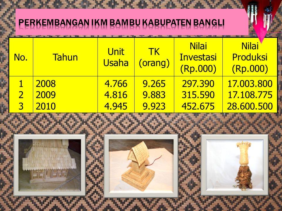No.Tahun Unit Usaha TK (orang) Nilai Investasi (Rp.000) Nilai Produksi (Rp.000) 123123 2008 2009 2010 4.766 4.816 4.945 9.265 9.883 9.923 297.390 315.